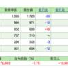 IPO株と株のセキララ収支(2017年1〜5月)